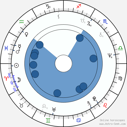 Meiko Kaji wikipedia, horoscope, astrology, instagram