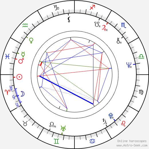 Meiko Kaji Astro Birth Chart Horoscope Date Of Birth