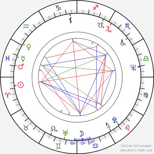 Miro Grisa astro natal birth chart, Miro Grisa horoscope, astrology