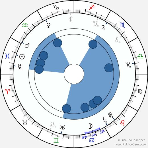 Mitsuo Kurotsuchi wikipedia, horoscope, astrology, instagram