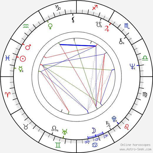 Mitsuo Kurotsuchi astro natal birth chart, Mitsuo Kurotsuchi horoscope, astrology