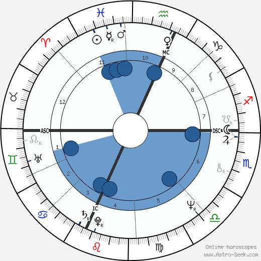 Mitt Romney wikipedia, horoscope, astrology, instagram