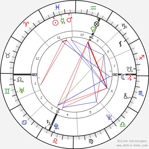 Mitt Romney tema natale, oroscopo, Mitt Romney oroscopi gratuiti, astrologia