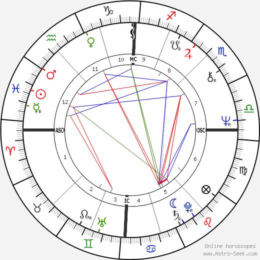 Nicole Calfan день рождения гороскоп, Nicole Calfan Натальная карта онлайн