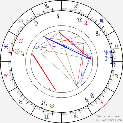 Nikolay Chindyaykin astro natal birth chart, Nikolay Chindyaykin horoscope, astrology