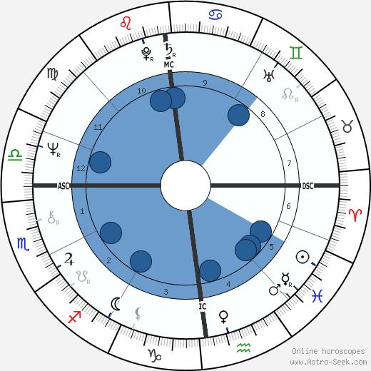 Pam Ayres wikipedia, horoscope, astrology, instagram