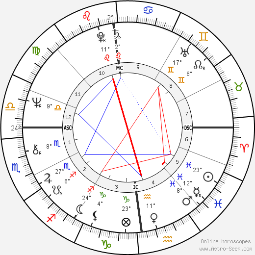 Pam Ayres birth chart, biography, wikipedia 2018, 2019