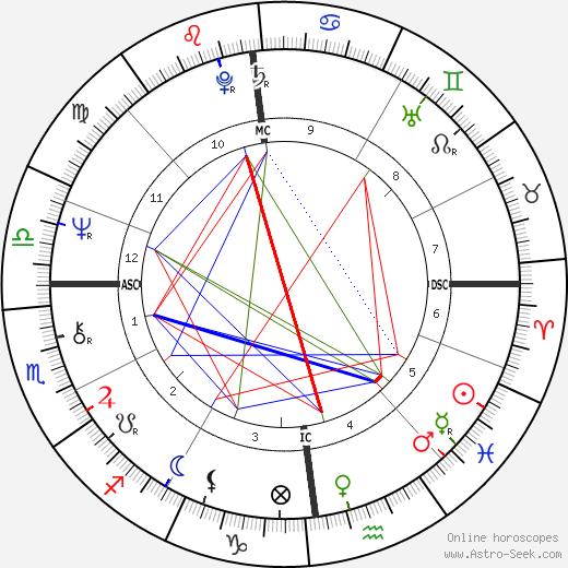Pam Ayres astro natal birth chart, Pam Ayres horoscope, astrology