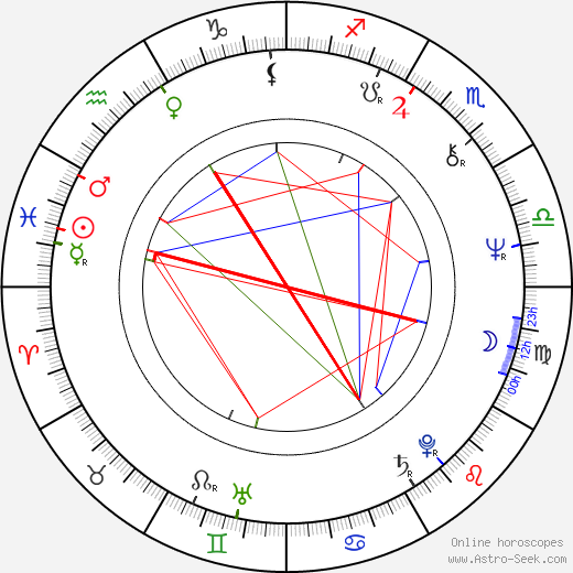 Peter James birth chart, Peter James astro natal horoscope, astrology