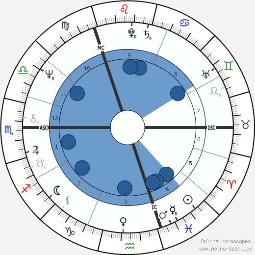 Peter Skellern wikipedia, horoscope, astrology, instagram