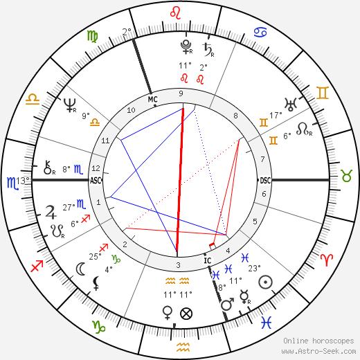 Peter Skellern birth chart, biography, wikipedia 2020, 2021