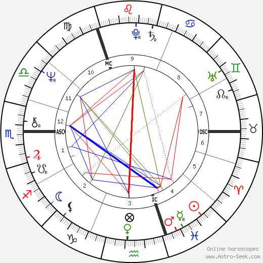 Peter Skellern birth chart, Peter Skellern astro natal horoscope, astrology