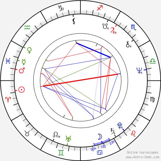 Piotr Grabowski birth chart, Piotr Grabowski astro natal horoscope, astrology