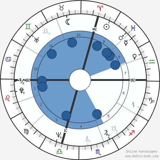 Richard Lennon wikipedia, horoscope, astrology, instagram