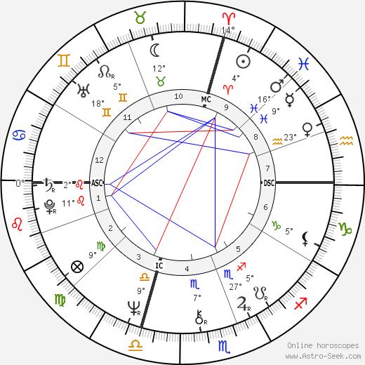 Richard Lennon birth chart, biography, wikipedia 2018, 2019