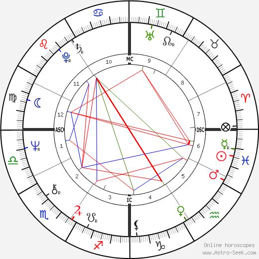 Rob Reiner astro natal birth chart, Rob Reiner horoscope, astrology