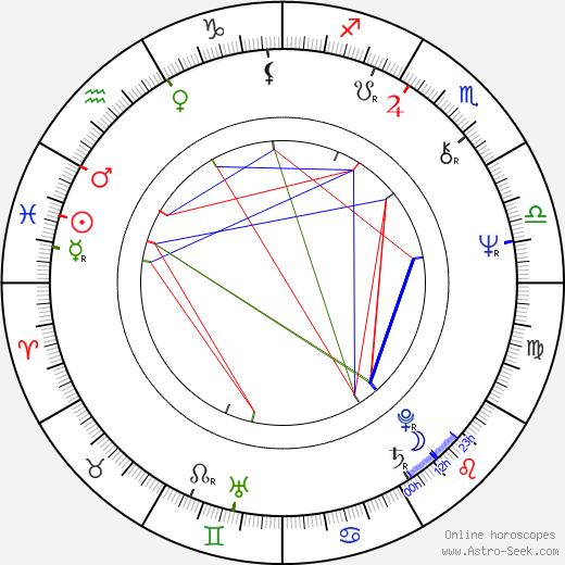 Robert Bizik birth chart, Robert Bizik astro natal horoscope, astrology