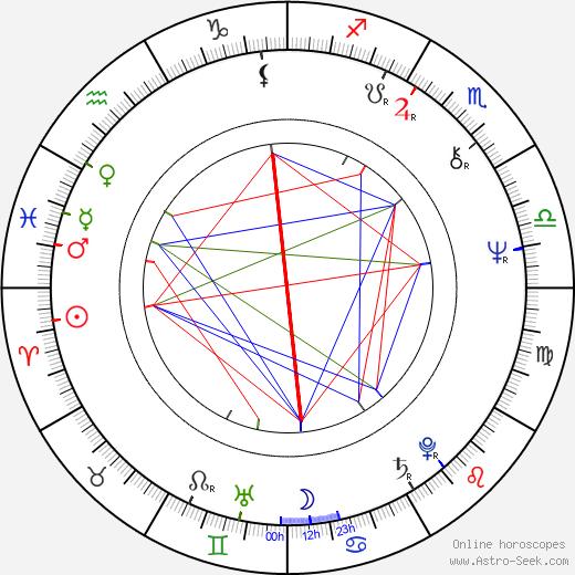Robert Gordon tema natale, oroscopo, Robert Gordon oroscopi gratuiti, astrologia