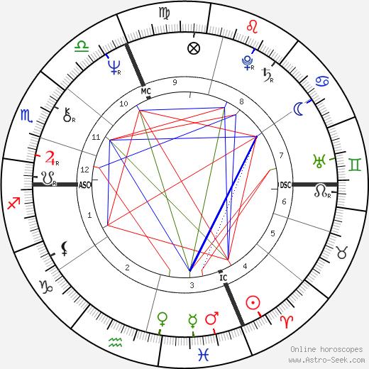 Roberto Formigoni день рождения гороскоп, Roberto Formigoni Натальная карта онлайн