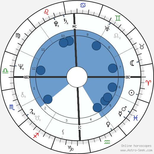 Roger Mears wikipedia, horoscope, astrology, instagram