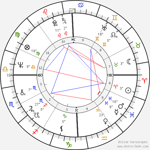 Roger Mears birth chart, biography, wikipedia 2020, 2021