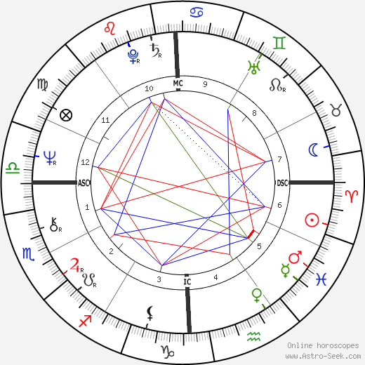 Roger Mears birth chart, Roger Mears astro natal horoscope, astrology