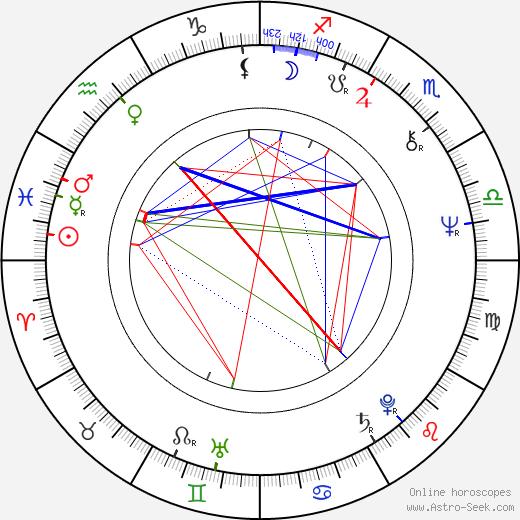 Roy Budd birth chart, Roy Budd astro natal horoscope, astrology