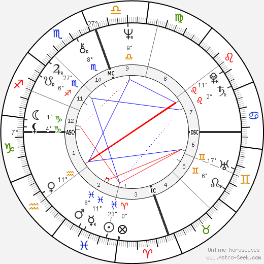 Ry Cooder birth chart, biography, wikipedia 2018, 2019