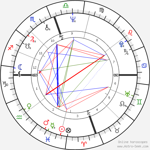 Ry Cooder astro natal birth chart, Ry Cooder horoscope, astrology