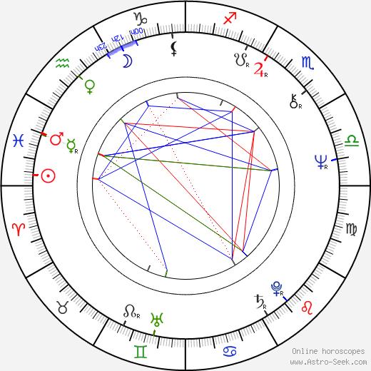 Sepp Kusstatscher birth chart, Sepp Kusstatscher astro natal horoscope, astrology