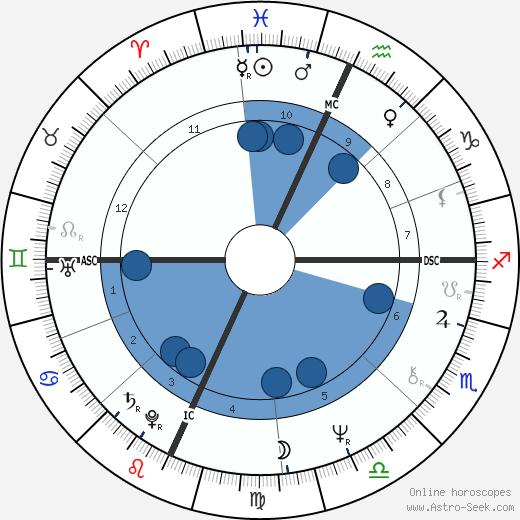 Susan Miller wikipedia, horoscope, astrology, instagram