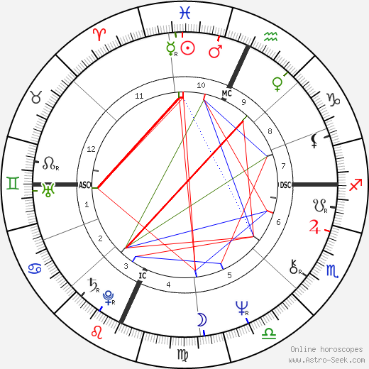 Susan Miller birth chart, Susan Miller astro natal horoscope, astrology