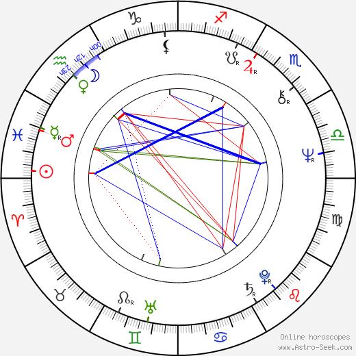 Suzana Gonçalves birth chart, Suzana Gonçalves astro natal horoscope, astrology