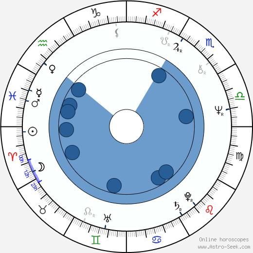 Svetlana Toma wikipedia, horoscope, astrology, instagram