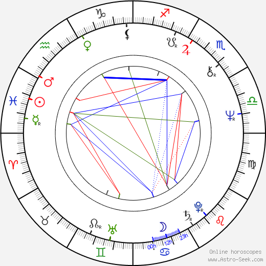 Takeo Ischi birth chart, Takeo Ischi astro natal horoscope, astrology