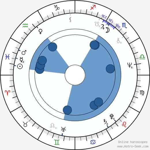 Tepi Salokari wikipedia, horoscope, astrology, instagram