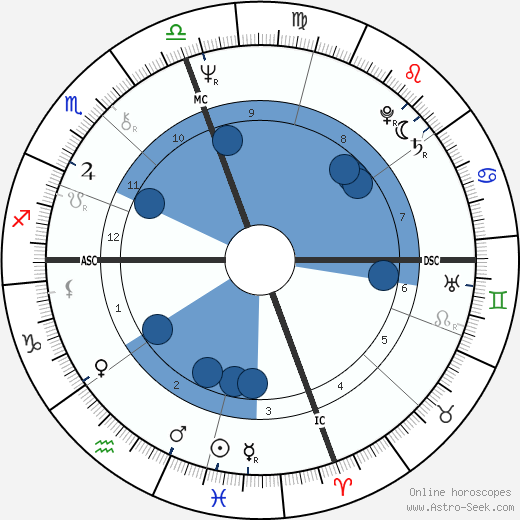 Terry Lowry horoscope, astrology, sign, zodiac, date of birth, instagram