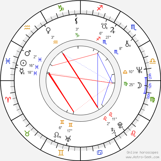 Thom Eberhardt birth chart, biography, wikipedia 2019, 2020