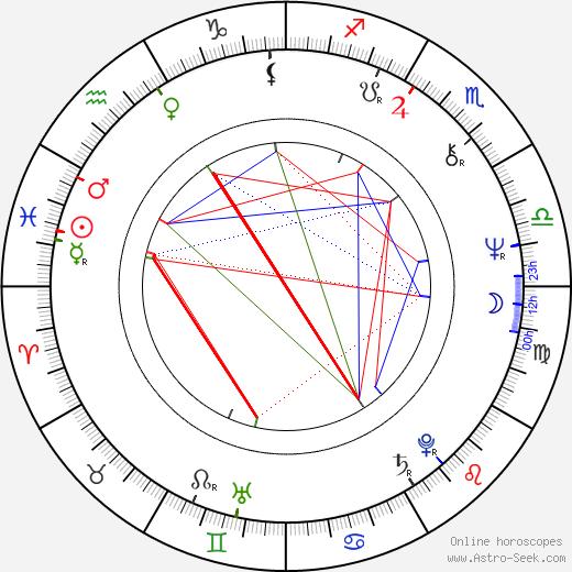 Thom Eberhardt birth chart, Thom Eberhardt astro natal horoscope, astrology