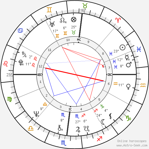 Thomas Batiuk birth chart, biography, wikipedia 2020, 2021