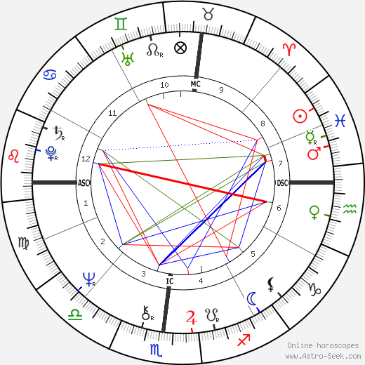 Thomas Batiuk birth chart, Thomas Batiuk astro natal horoscope, astrology