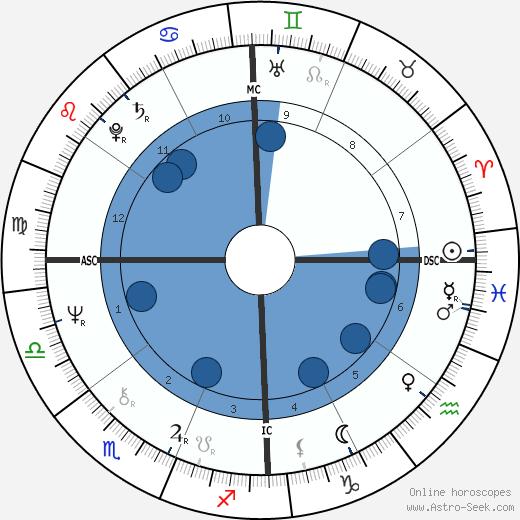 Thomas G. Morton wikipedia, horoscope, astrology, instagram