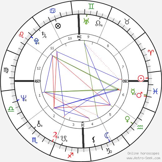Thomas G. Morton tema natale, oroscopo, Thomas G. Morton oroscopi gratuiti, astrologia