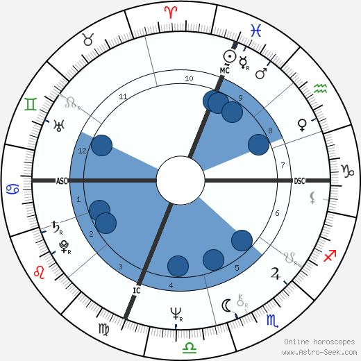 Tom Scholz wikipedia, horoscope, astrology, instagram