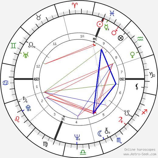 Tom Scholz birth chart, Tom Scholz astro natal horoscope, astrology
