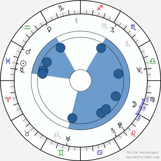 Václav Helšus wikipedia, horoscope, astrology, instagram