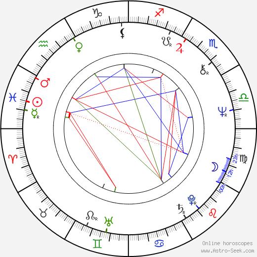 Václav Helšus день рождения гороскоп, Václav Helšus Натальная карта онлайн