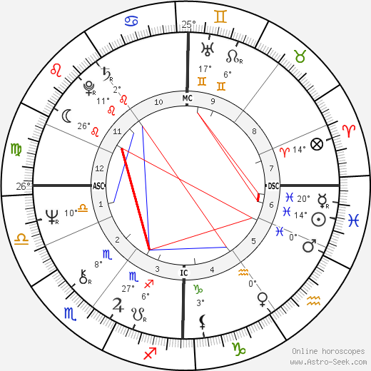 Vivien Eteson birth chart, biography, wikipedia 2018, 2019