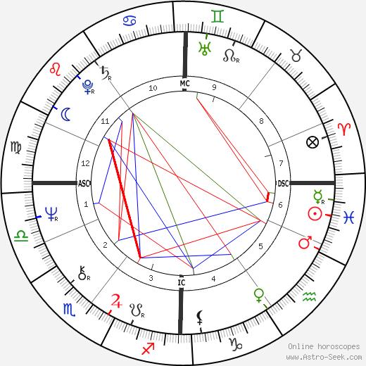 Vivien Eteson tema natale, oroscopo, Vivien Eteson oroscopi gratuiti, astrologia