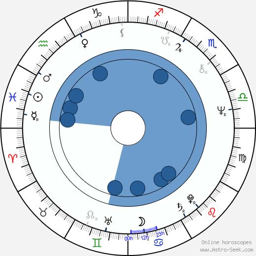 Yuri Bogatyryov wikipedia, horoscope, astrology, instagram